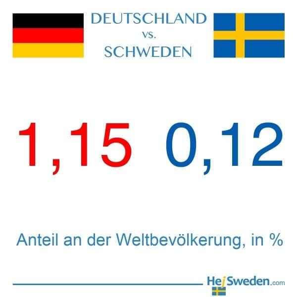 Anteil an der Weltbevölkerung Schweden Deutschland