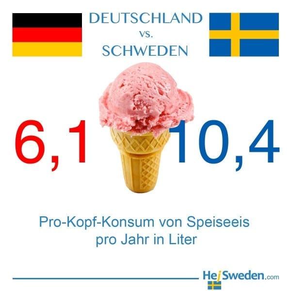 Eis-Konsum Deutschland Schweden