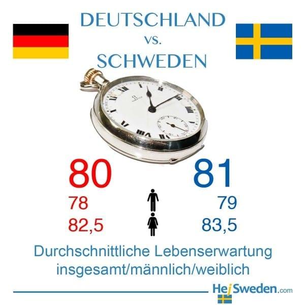 Durchschnittliche Lebenserwartung in Deutschland und Schweden