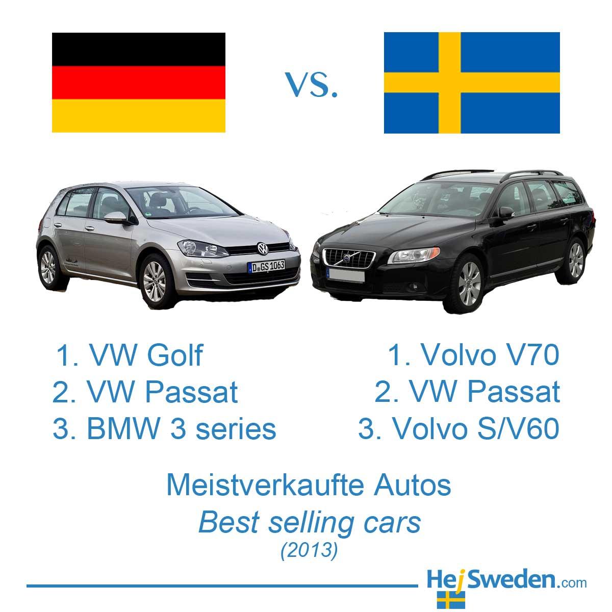 Die beliebtesten Autos in Deutschland und Schweden - Hej Sweden
